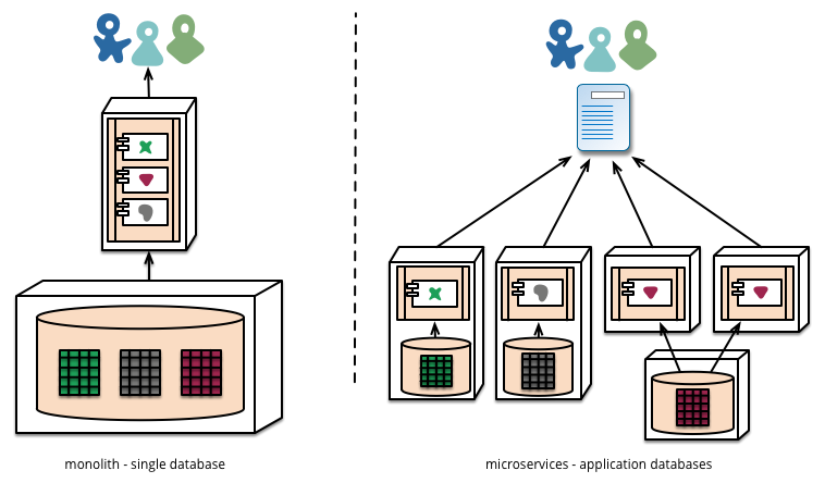 Ditching Django for Microservices – Part 1 | Hubble